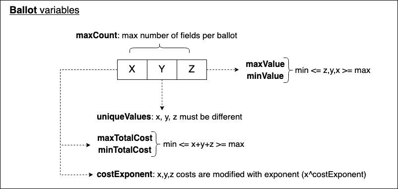 https://blog.aragon.org/content/images/2021/04/ballot-variables-1.png