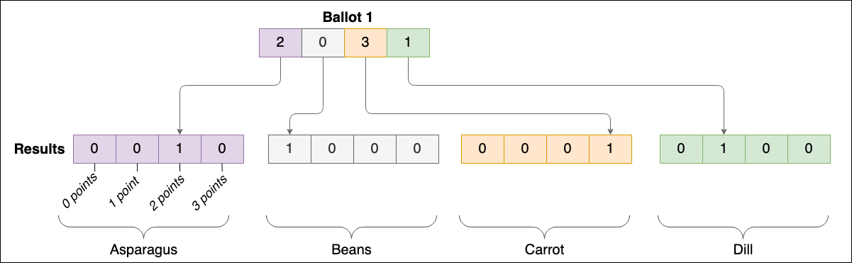 Introducing the Vocdoni Ballot Protocol