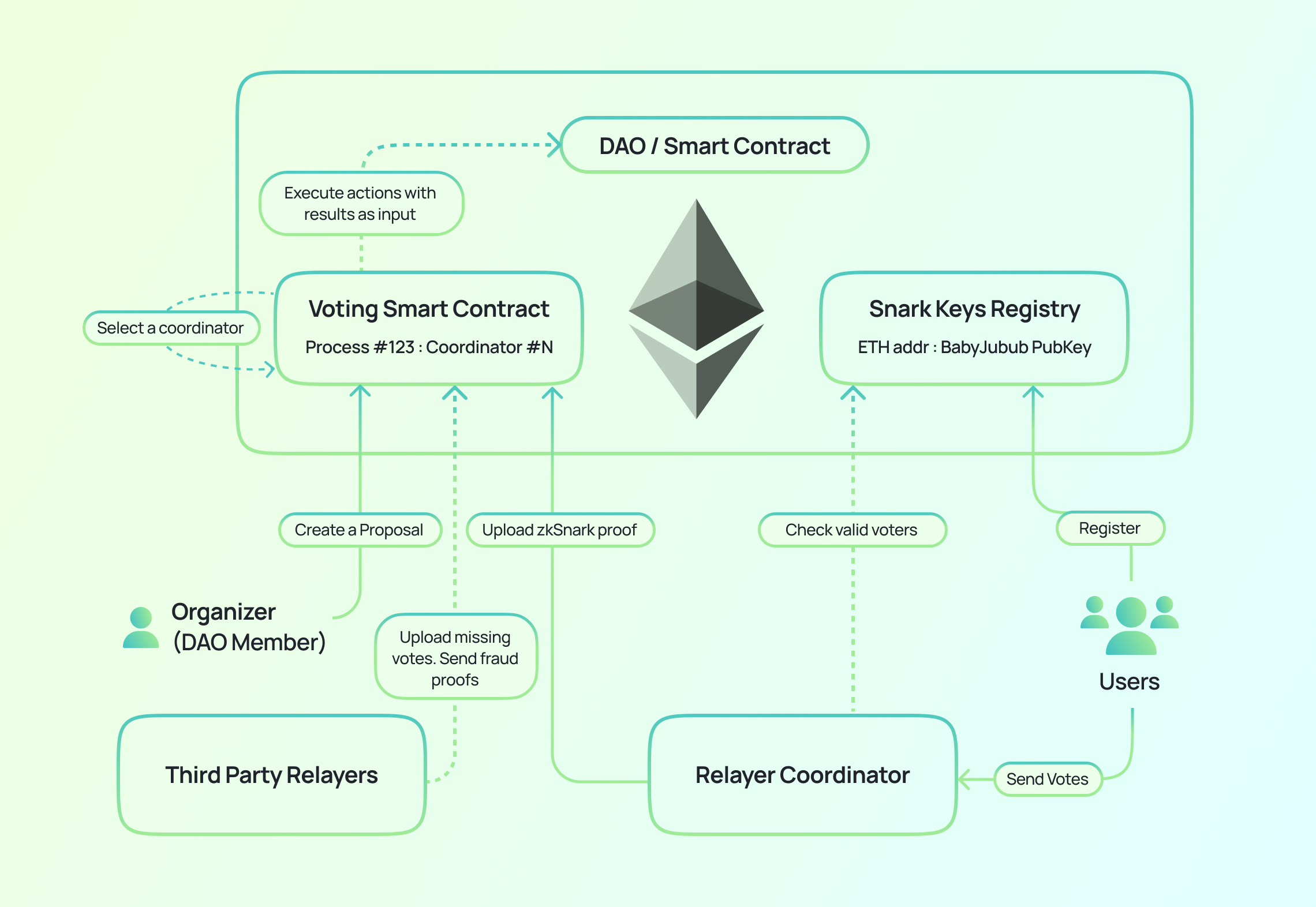 Binding Execution on Ethereum with zk-Rollups